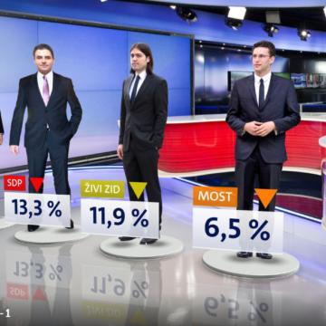 Plenkovićev HDZ ima potporu samo 25 posto birača: Toliko je imao Karamarko kada su ga smijenili