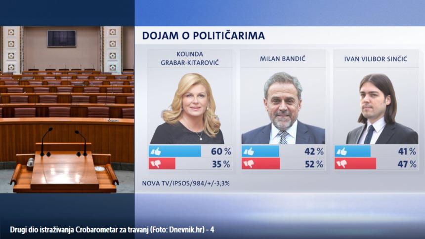 Sumrak hrvatskog društva: Korumpirani Milan Bandić jedan od najpopularnijih političara