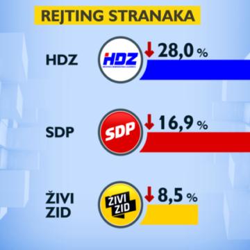 Ulazak u kampanju: Most stabilan, a HDZ-u, SDP-u i Živom zidu pada popularnost