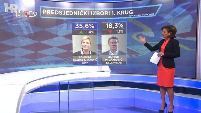 Nema iznenađenja: Kolinda u drugom krugu s lakoćom pobjeđuje Milanovića