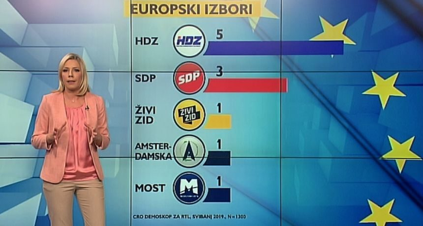 HDZ osvaja pet mandata: Marijana Petir i Mislav Kolakušić blizu izbornog praga