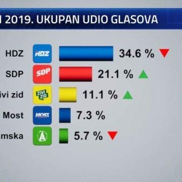 Dva dana prije izbora HDZ-u pala popularnost: Upitan šesti mandat?