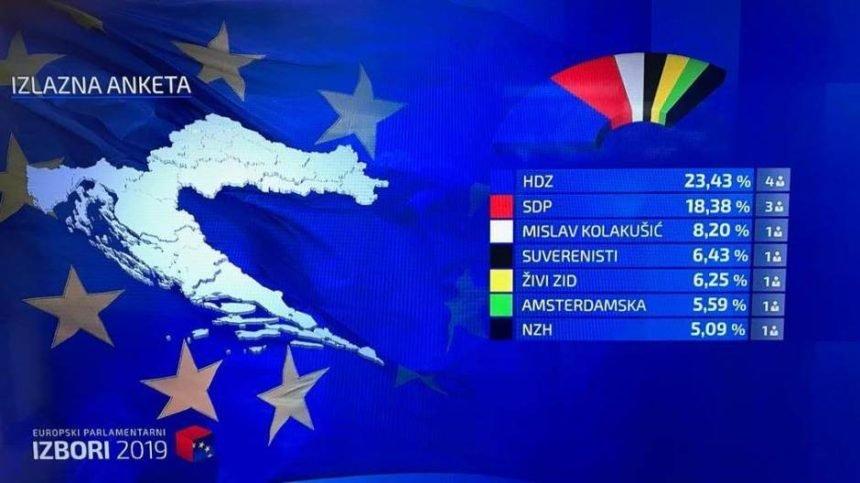 Veliko iznenađenje: HDZ osvaja pet mandata, Kolakušić najveći pobjednik, desnici dva mandata?