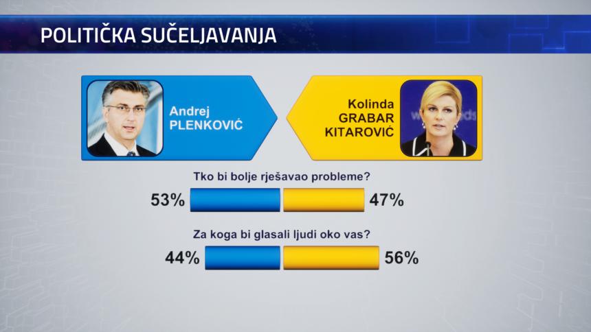 Korupcija  i loše pravosuđe su najveći problemi u državi, Kolinda najpopularnija političarka