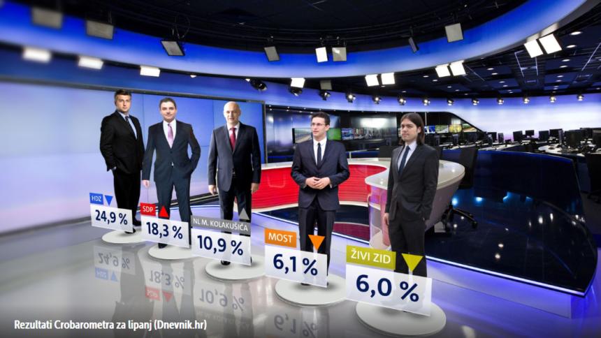 Mislav Kolakušić se probio na treće mjesto: Uživa potporu čak 11 posto građana