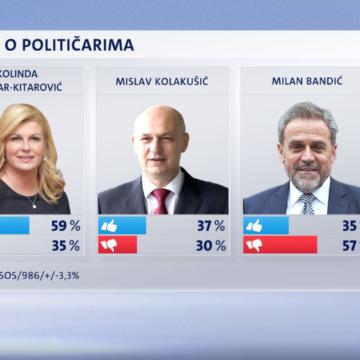 Mislav Kolakušić znatno popularniji od Andreja Plenkovića: Potop Ivana Vilibora Sinčića