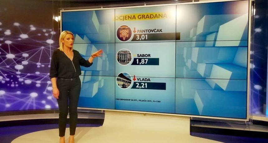 Mislav Kolakušić izbio na treće mjesto: Plenković u problemima, HDZ i dalje gubi popularnost
