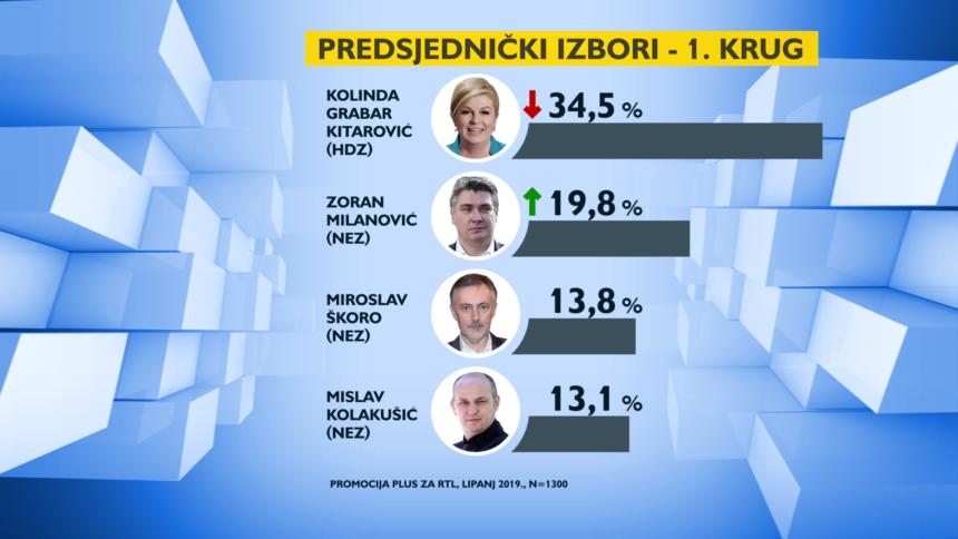 Bit će zanimljivo: Škoro i Kolakušić opasno ugrožavaju predsjednicu Kolindu i Zorana Milanovića