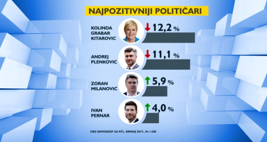Može li se vjerovati anketama: Zoran Milanović čak tri puta popularniji od Miroslava Škore?