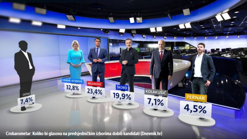 Milanović nema nikakvih izgleda u srazu s Kolindom: Škoro je znatno veća opasnost