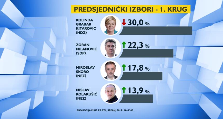 Predsjednički izbori: Kolinda u drugom krugu uvjerljivo bolja i od Škore i od Milanovića