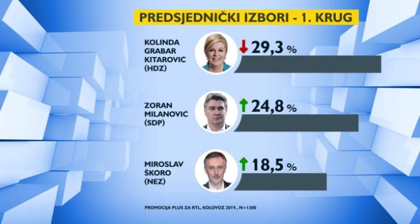 Kandidat ljevice Zoran Milanović i dalje stoji loše: U drugom krugu gubi i od Kolinde i od Škore