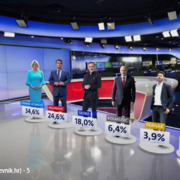 Predsjednici pomoglo desničarenje i intervju za Hrvatski tjednik: Uvjerljivo vodi u anketama i sigurno pobjeđuje