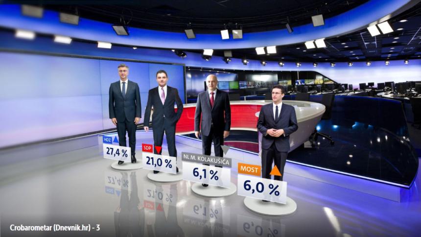 """HDZ porastao nakon što se riješio korumpiranih ministara, birači poslali poruku """"virtualnom""""  Kolakušiću"""