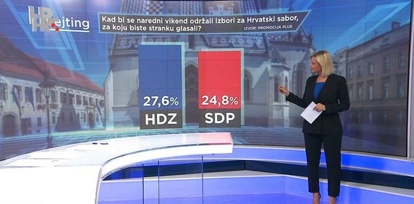 SDP se opasno približio HDZ-u: Član vladajuće koalicije HNS ima zanemarivu potporu