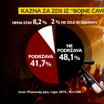 Hrvati su protiv zabrane pozdrava Za dom spremni: U tome prednjače HDZ-ovci
