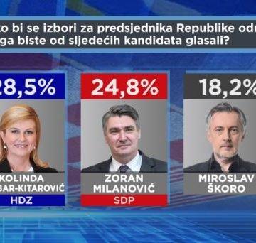Kolinda i dalje vodi, Milanović joj se približava: Škori najviše narasla popularnost, Kolakušić napada iz pozadine