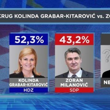 Najnovije istraživanje: Kolinda u drugom krugu pobjeđuje i Milanovića i Škoru