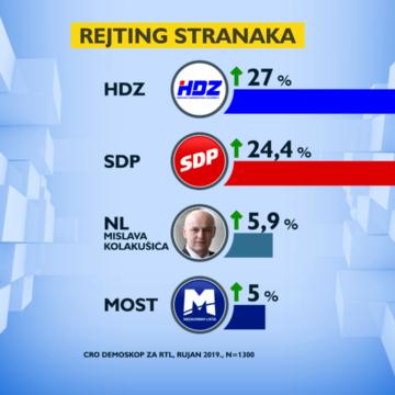 Najnovije istraživanje: HDZ dobro stoji, SDP raste, Kolakušić i dalje drži treće mjesto iako ga nema u javnosti