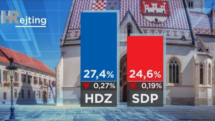 HDZ i SDP gotovo izjednačeni, prag prelaze još samo Most i Mislav Kolakušić: Je li na pomolu velika koalicija?