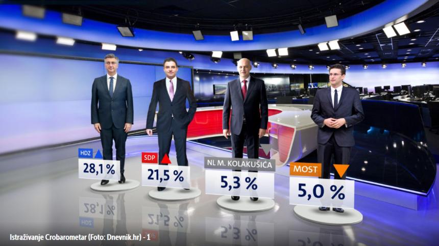 HDZ uvjerljivo najjača stranka: Plenkoviću se isplatilo što je bio nepopustljiv prema štrajkašima?