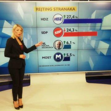 Plenkovićev HDZ dobro stoji, Bernardić je drugi: Kolakušića nema nigdje, a raste mu popularnost