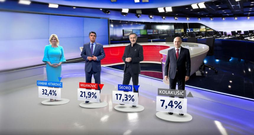 Anketa Nove TV: Ogromna razlika između Kolinde i Milanovića. Kolakušić ima samo sedam posto