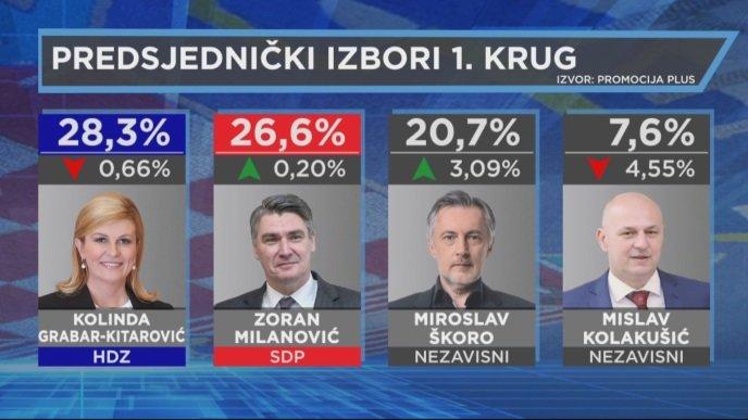 Kolinda i Milanović idu u drugi krug, Škoro dobar, Kolakušić najveće razočaranje