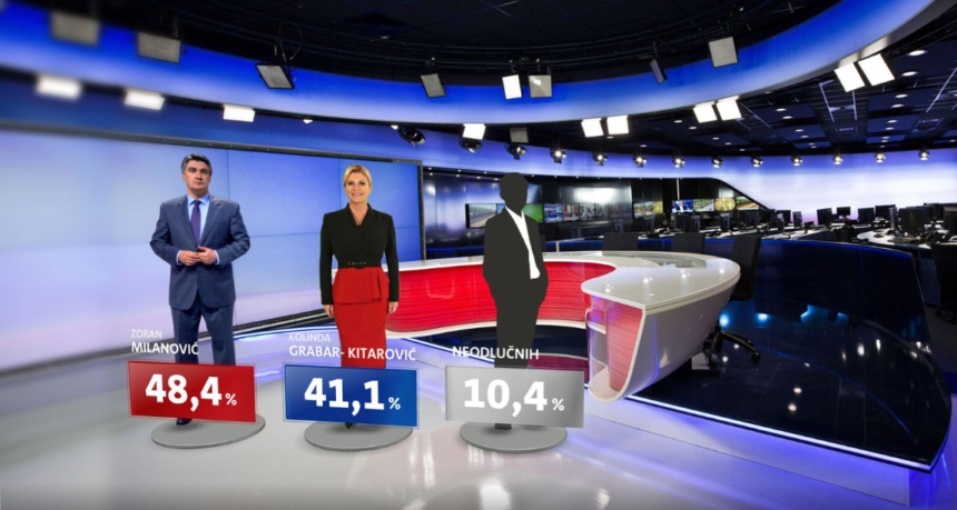 Istraživanje Nove TV: Zoran Milanović uvjerljivo pobjeđuje u drugom krugu