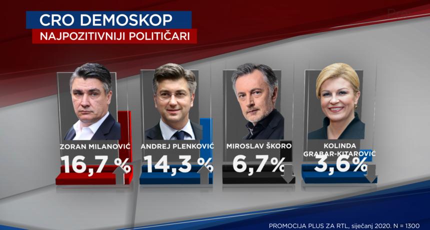 ISTRAŽIVANJE: Plenković u velikim problemima. SDP je bolji od HDZ-a, a premijera je pretekao Milanović