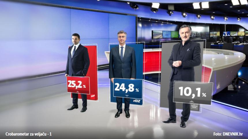 CROBAROMETAR: Škoro nije ni osnovao stranku, a već ima više od 10 posto. Bernardić jači od Plenkovića