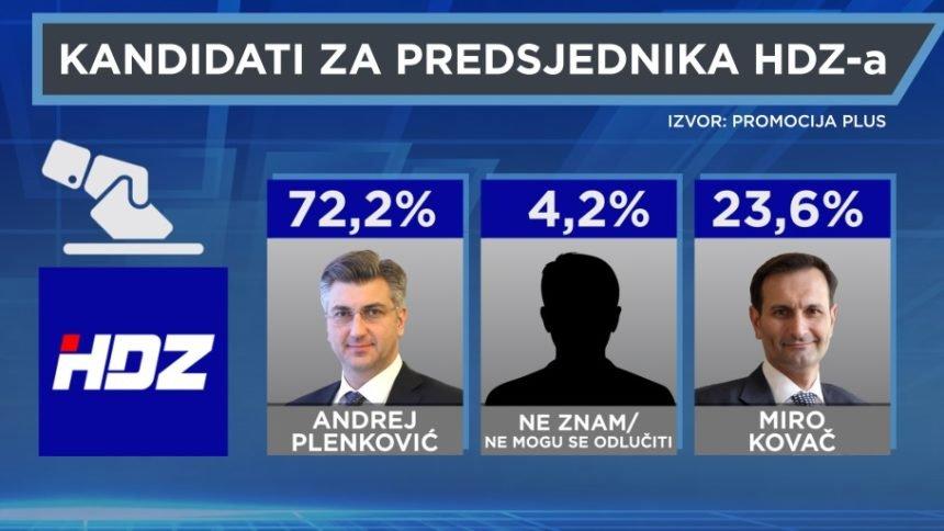 ISTRAŽIVANJE HRT-a: HDZ-ovi birači žele Plenkovića na čelu stranke. Kovač već izgubio utrku?