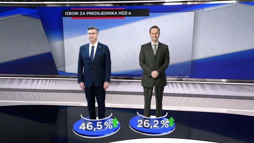 CRO Demoskop istražio: Glasači  SDP-a  snažno podržavaju ostanak Plenkovića na čelu HDZ-a