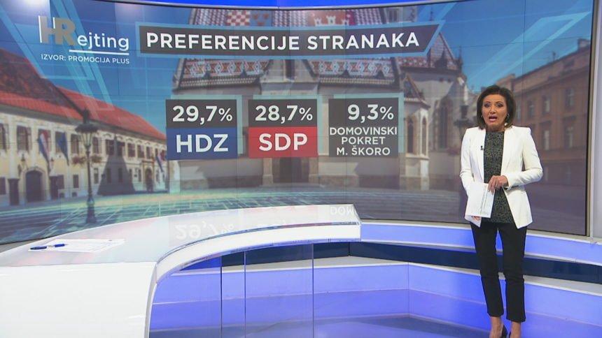 HDZ u velikoj opasnosti: SDP sa svojim koalicijskim partnerima dobiva više  glasova