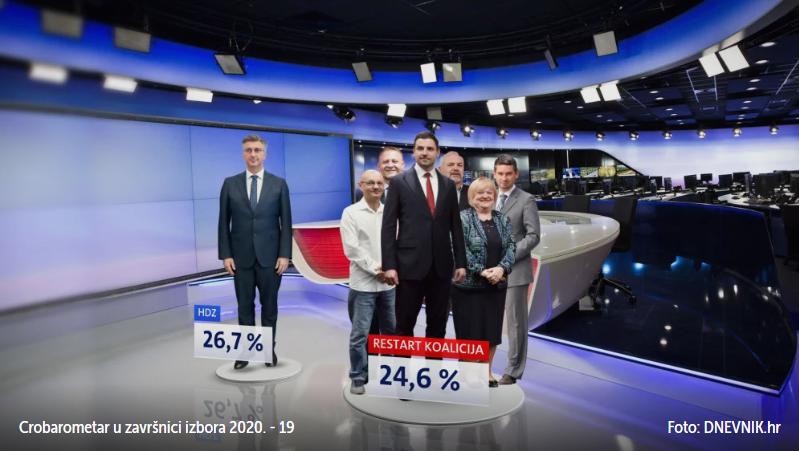 CROBAROMETAR TVRDI: HDZ vodi ispred Restart koalicije, Škoro stabilan treći, Most uvjerljivo prelazi izborni prag