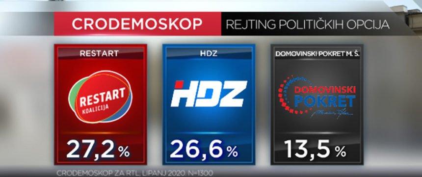 Plenković se mora zabrinuti: HDZ-u zbog afera drastično pala popularnost, Restart prvi, Škoro stabilan treći