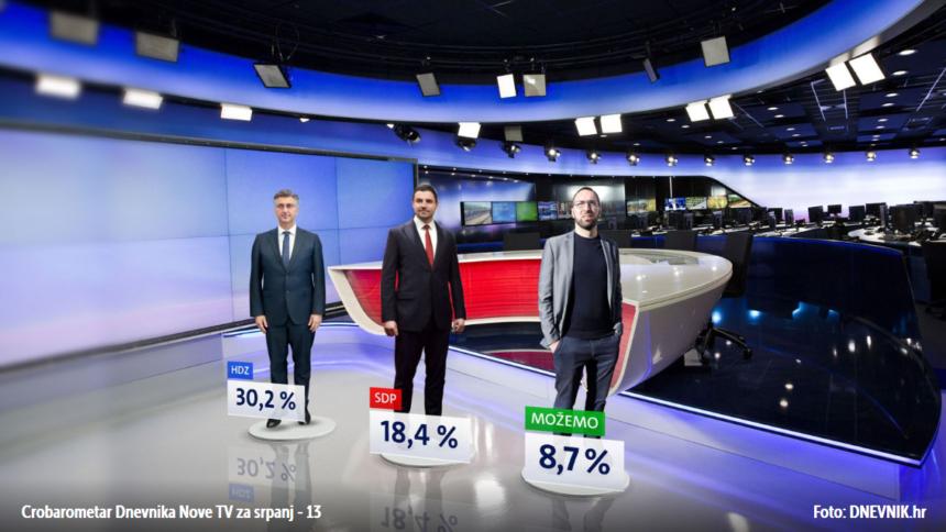 Kakvo je raspoloženje birača nakon izbora: HDZ sam na vrhu, SDP tone, Možemo i Most u usponu
