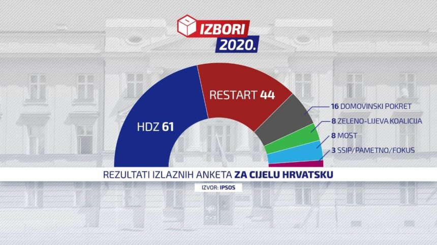 Izlazne ankete: HDZ-u 61 mandat, Restartu 44, Domovinskom pokretu 16, Mostu 8, Možemo 8