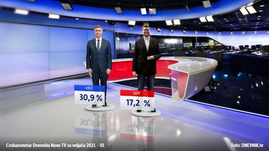 Plenkoviću ne smetaju brojne afere: HDZ i dalje uvjerljivo na prvom mjestu