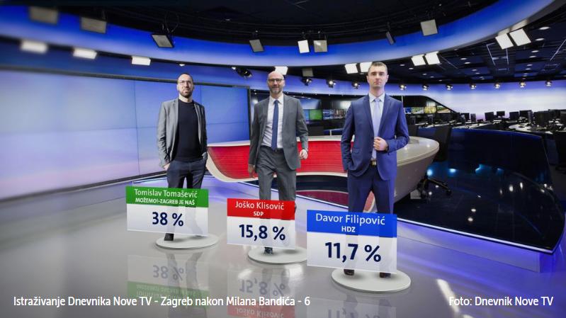ANKETA: Tomislav Tomašević uvjerljivo vodi: Klisović i Filipović se bore za ulazak u drugi krug