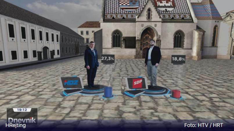 HRejting: HDZ uvjerljivo vodi, SDP je drugi, ali nove snage polako nadiru