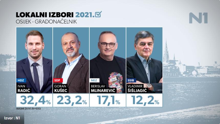 ANKETA: HDZ pred povijesnom pobjedom: Hoće li konačno dobiti gradonačelnika Osijeka iz svojih redova