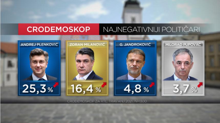 Istraživanje pokazalo da se Milanoviću isplatio svađalački pristup: Plenković je postao daleko najnegativniji političar
