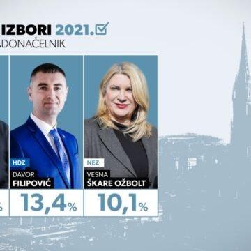 Tomašević uvjerljivo vodi, HDZ-ov Filipović drugi, ali najveće iznenađenje je na trećem mjestu