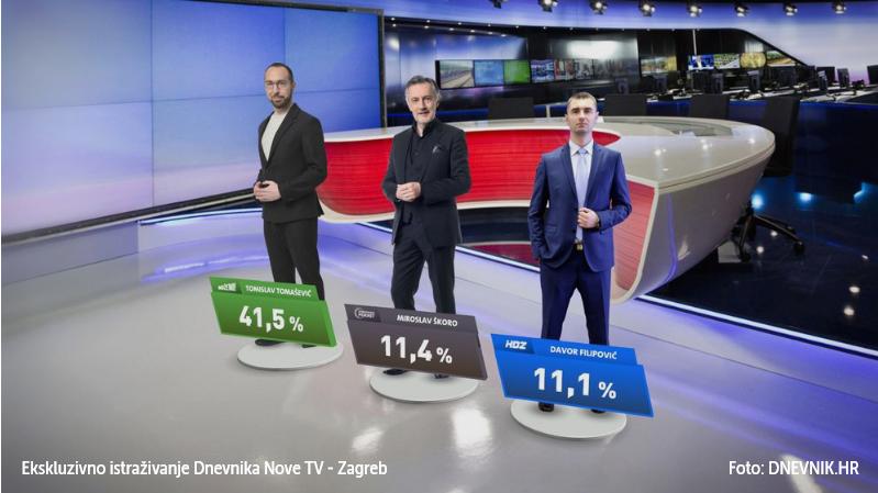 ISTRAŽIVANJE: Tomašević uvjerljivo vodi u Zagrebu. Hoće li u Splitu biti veliko iznenađenje?